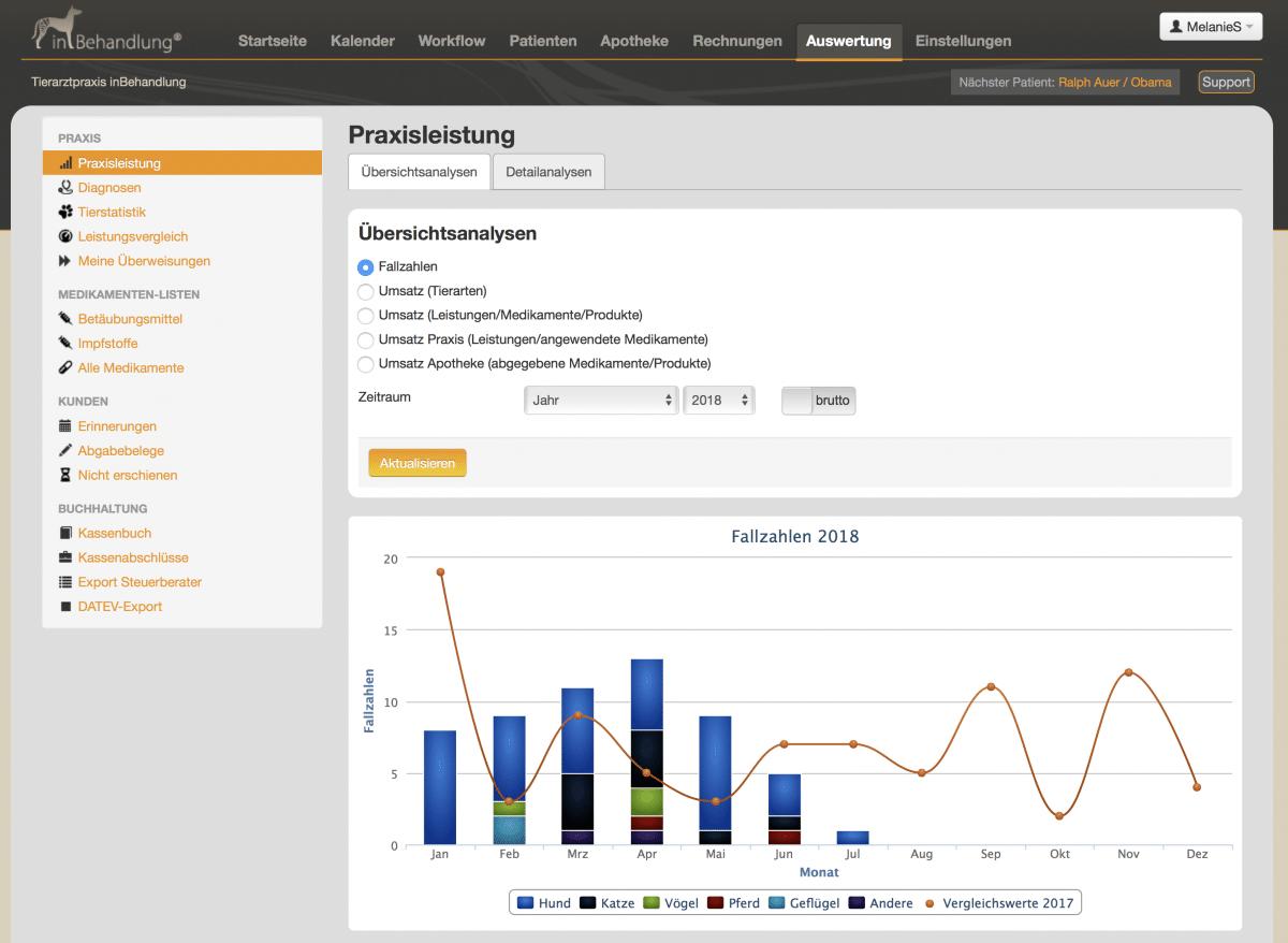 Leistungs-Graphiken zur Entwicklung von Umsätzen und Fallzahlen mit Vorjahrsvergleich, Tierarztsoftware inBehandlung