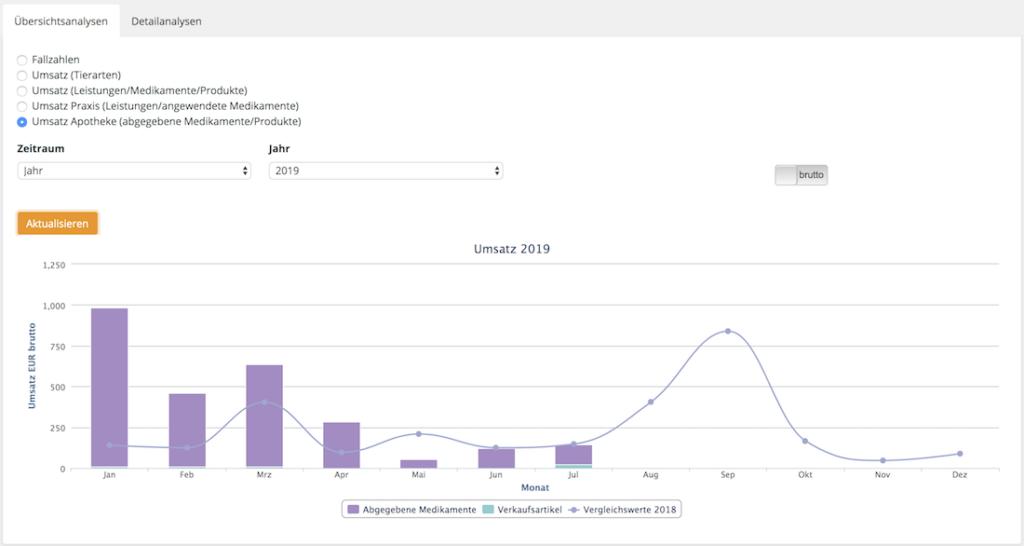Tracking der aktuellen Verteilung von Praxis- vs. Apothekenumsätzen, Tierarztsoftware inBehandlung